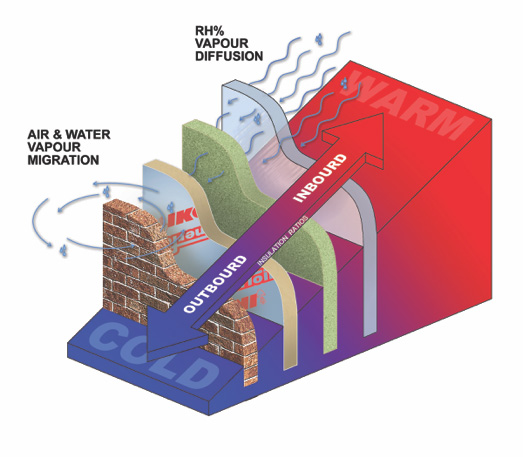 An introduction to vapour barriers and vapour retarders