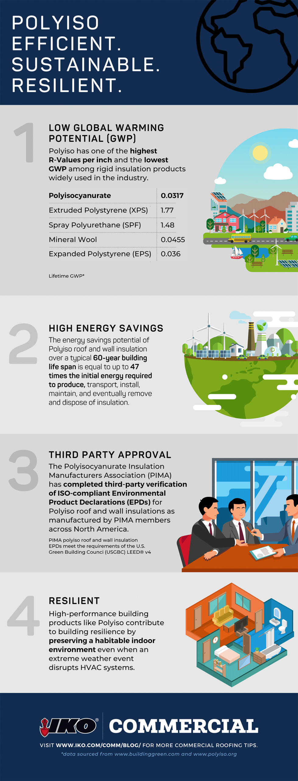 Infographic on the benefits of polyisocyanurate rigid foam insulation
