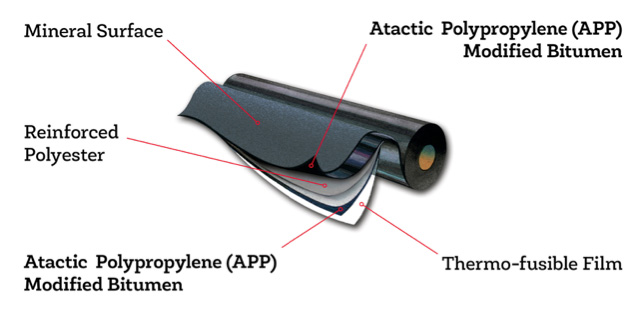 the parts of a Atactic Polypropylene (APP) roofing membrane
