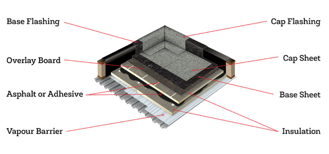 Components of Torch Down Roofing Systems