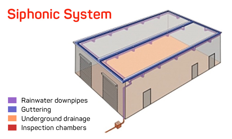 Guide To Commercial Roof Drains Siphonic Drains For Flat Roofs Iko