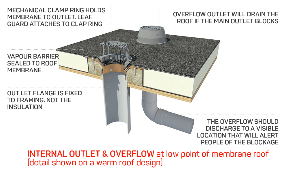 Parts of the Commercial flat roof Drainage System