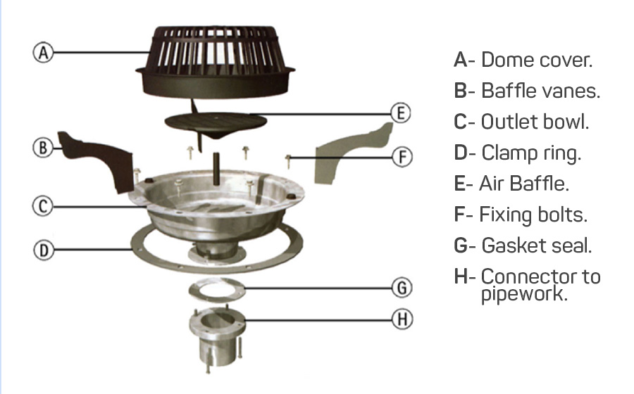 Commercial interior Roof Drain components