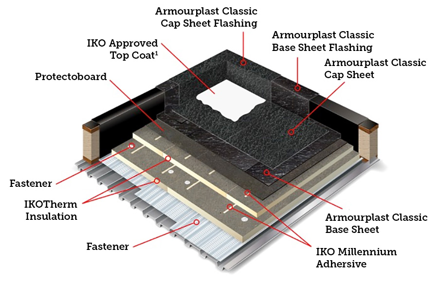 Chart showing where the base sheet is applied within a roofing system