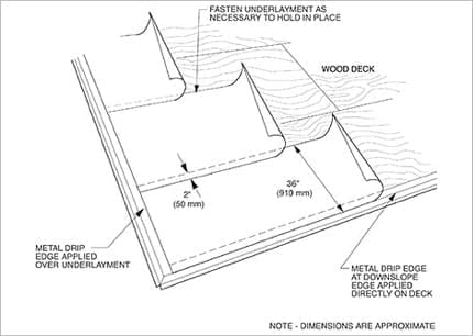 The Purpose Of Roofing Felt Is Roofing Felt Necessary