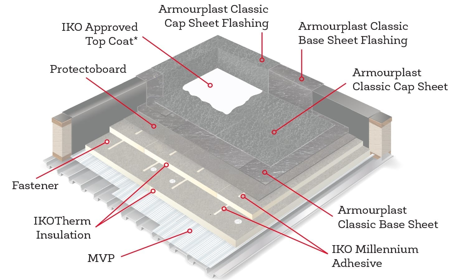 A Design Amp Materials Guide For Residential Flat Roofing