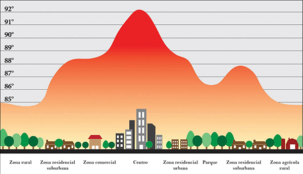 difference in ambient temperatures during the summer months - rural vs. suburban vs. commercial vs. downtown vs.