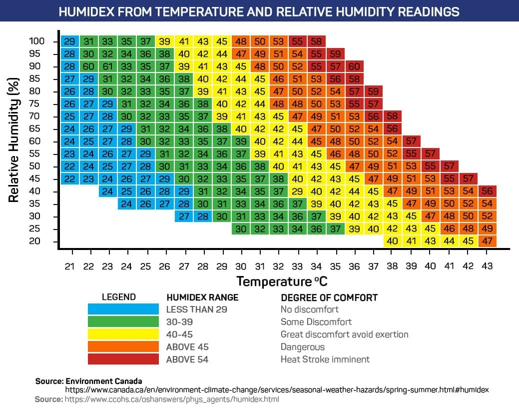 Chart of Humidex Index From Temperature and Relative Humidity Readings
