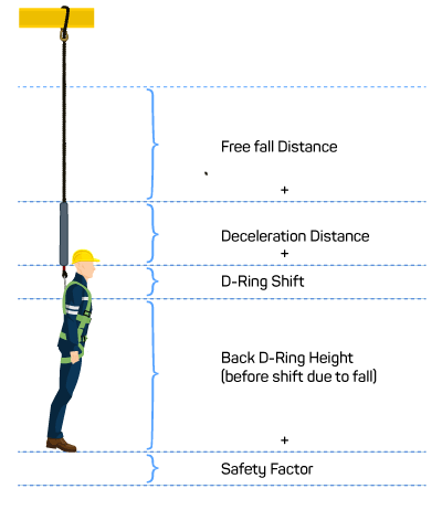 fall distance calculation for roof safety harness